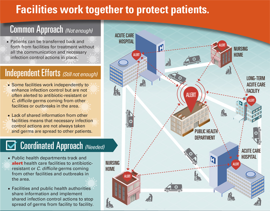 an overview of the hospital risks and the infectious environment Overview: infection prevention and control for computers in patient care areas important after touching surfaces that may be contaminated and before contact with another patient or with the environment computer keyboards as a risk for nosocomial infection am j infec control.